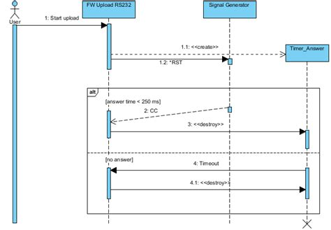 diagramme sysml logiciel gratuit diagram sequence ubuntu image collections how to guide