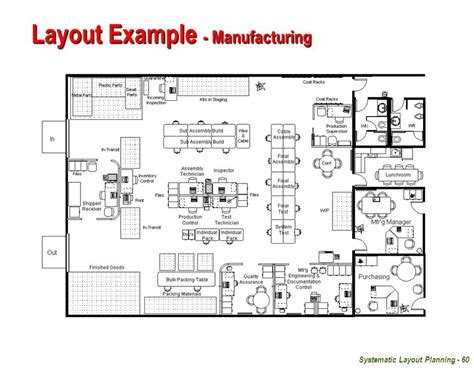 systematic layout planning nederlands hierarchy of facility planning ppt video online download