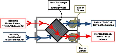 heat recovery ventilator hrv or energy enthalpy