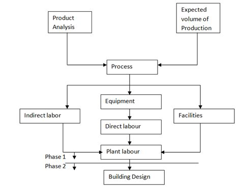 plan layout production management steps in layout planning and design operation management
