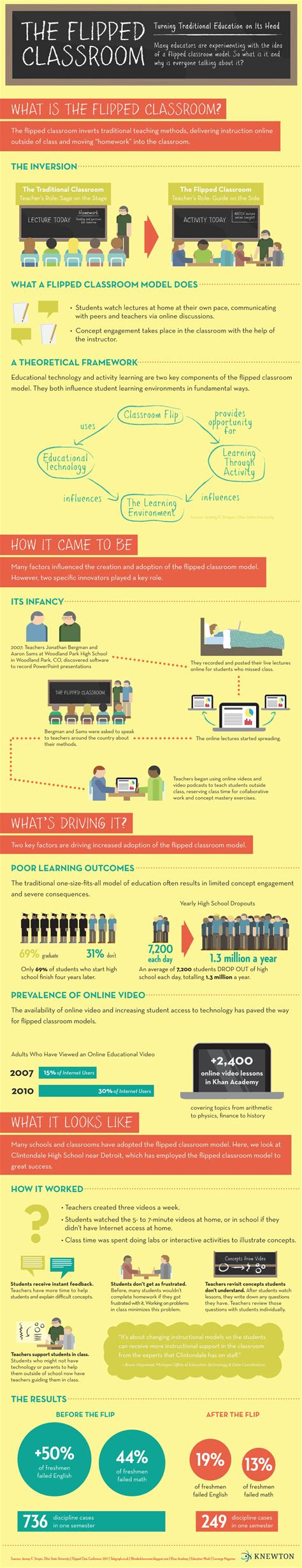 blended learning flipped classrooms a comprehensive guide teaching learning in the digital age books flipped classroom infographic knewton
