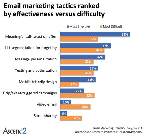 Email Marketing 1 by How To Segment Your List For More Effective Content Marketing