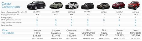 2016 honda hr v cargo comparison with other subcompact