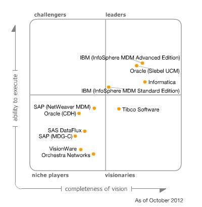 gartner s magic quadrant for master data management of
