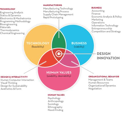 design thinking application venn diagram of design innovation between technology