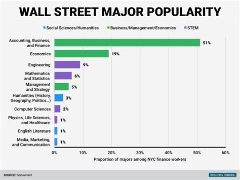 Can I Do Mba Finance With Econ Degree by The Most Popular College Major On Wall Business