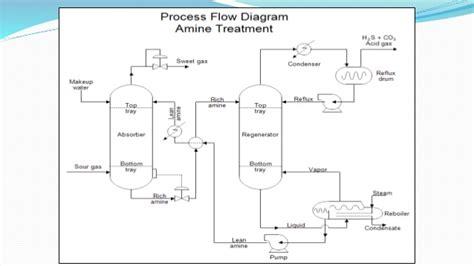 system interconnection diagram symbols wiring diagram