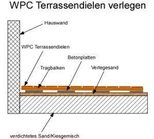 wpc terrassendielen verlegen auf beton 4231 terrassenplatten auf betonplatte verlegen h 228 user