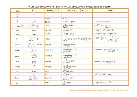 tavola derivate derivate fondamentali e derivate funzioni composte docsity