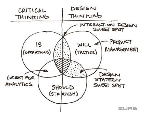 design thinking vs critical thinking 98 best critical thinking cravings images on pinterest