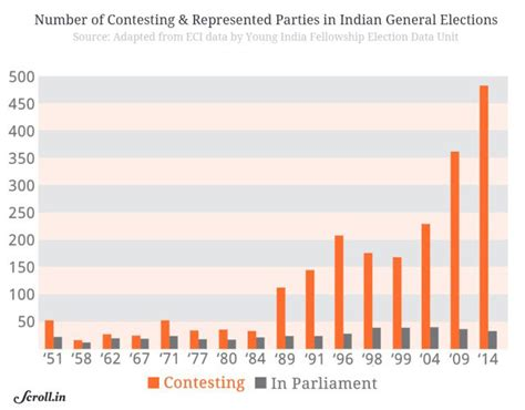 competition india 2014 results everything you need to about lok sabha verdict 2014