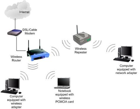 Werelles Repeater the usage of wireless repeater