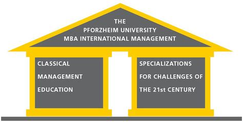 Benefits Of International Business Mba by Hochschule Pforzheim Pforzheim Mba International Management