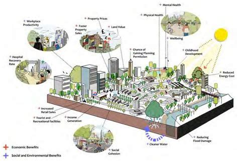 green infrastructure plan fuels smarter the benefits of green infrastructure in cities sustainable cities collective climate change