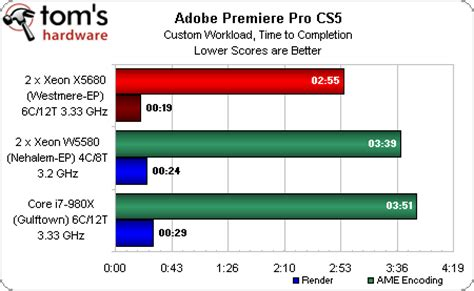 adobe premiere pro xeon benchmark results cs4 and introducing adobe s cs5 suite