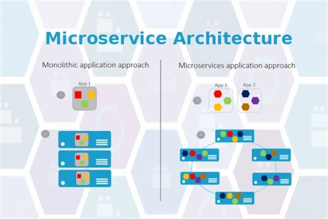 Home Designer Suite what is microservice what are the advantages of it over