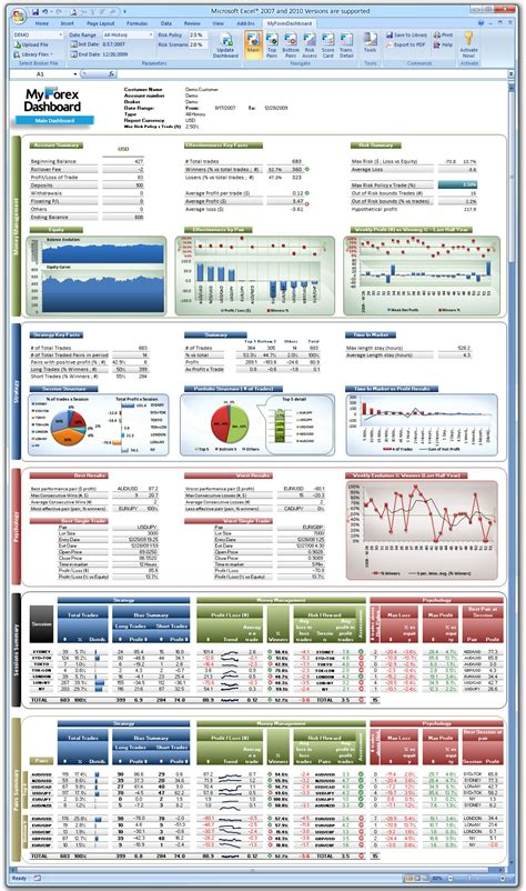 Forex Excel Dashboard Download Ywivihyxa Web Fc2 Com Option Trading Journal Template