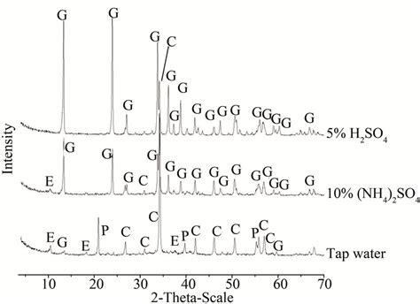 xrd pattern of ettringite studies on chemical resistance of pet mortar composites