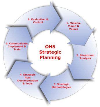ohs strategic planning