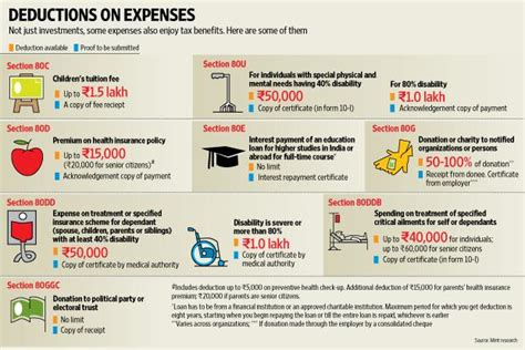 preventive health check up under section 80d use these expenses to save on tax outgo livemint