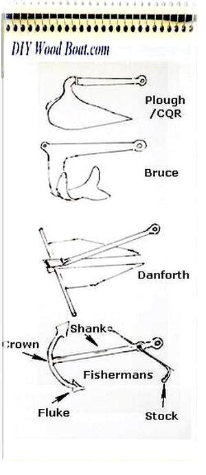 small boat anchor types anchor types