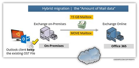 Office 365 Hybrid Migration Mail Migration To Office 365 Mail Migration Methods