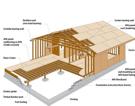 Raised Cabin Floor Construction Google Search Bugout House Floor Joists Construction
