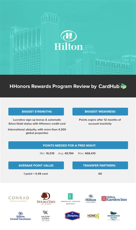 Hilton Hhonors Gift Card Rewards - hilton honors review hhonors perks point value more