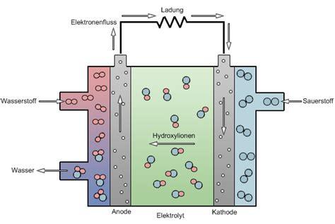 Brennstoffzelle Auto Pdf by Alkalische Brennstoffzelle