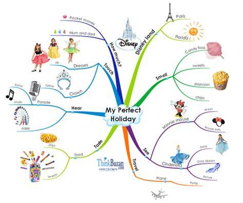 with kids in mind easy mind map for kids www pixshark com images