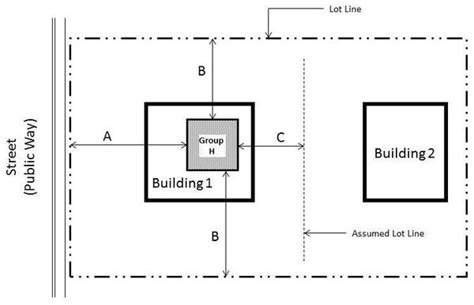 Distance Between Floors In A Building - high hazard occupancies the code corner