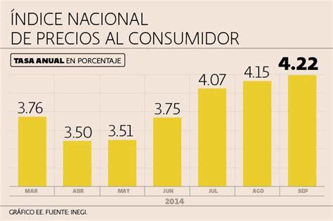 resultados del indice nacional de precios al consumidor inpc al tercer inflaci 243 n de m 233 xico se situ 243 en 4 22 en septiembre anei