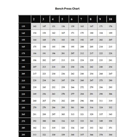 bench reps to max chart printable bench press chart
