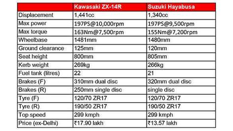 Suzuki Hayabusa Specifications Spec Comparison Kawasaki Zx 14r Vs Suzuki Hayabusa