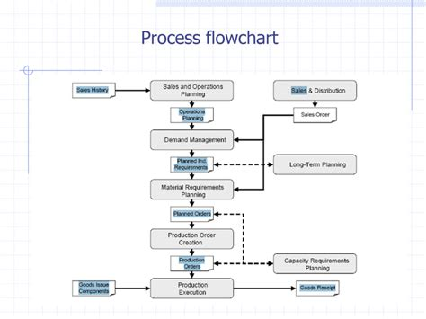 planning process flowchart sap mrp materials requirements planning