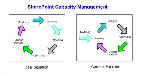 itil capacity plan template related keywords suggestions for itil capacity planning