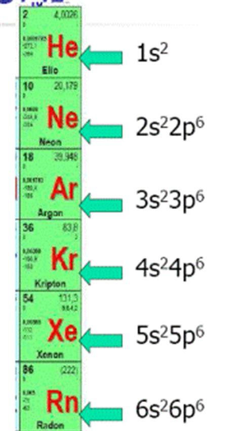 i gruppi della tavola periodica classificazione periodica degli elementi e la tavola periodica