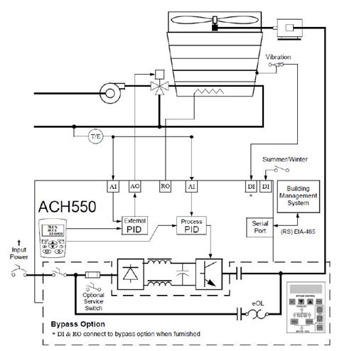 tower fan with temperature control abb uk offers ach550 with tower specific functions