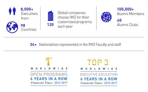 Why Imd Mba by Why Choose Imd Imd Business School