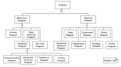 model diagram uml unified modeling language