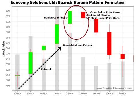 candlestick pattern video tutorial tutorial on bearish harami candlestick pattern