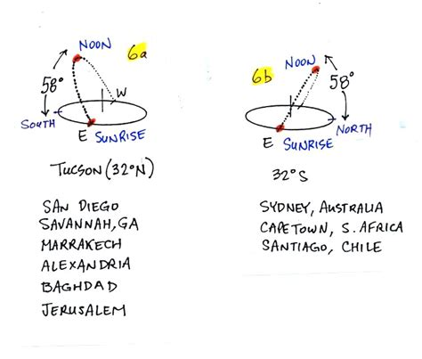 sun path diagram southern hemisphere sun path diagrams for the equinoxes summer and winter
