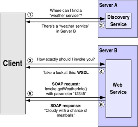 pattern for web services the globus toolkit 4 programmer s tutorial