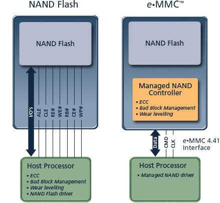 emmc layout guide bsp support for managed nand emmc wince forum read