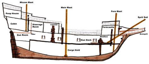 quarterdeck boat definition cross section mayflowerhistory