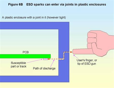 esd layout guide design for emc part 6 esd dips and dropouts etc