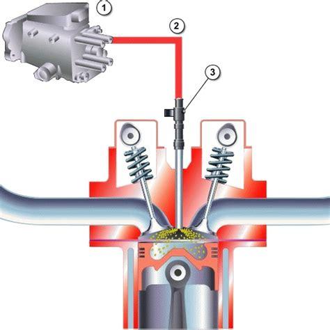 alimentazione diesel autoscuola quattro ruote lonigo alimentazione motore