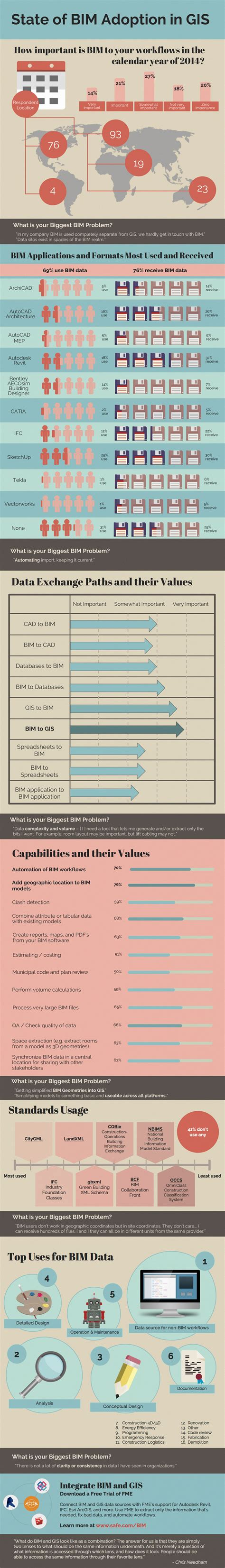 Gis Background Check Results Gis Users On Bim Adoption Infographic