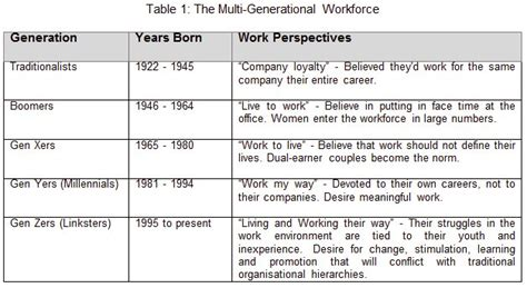 intergenerational engagement understanding the five generations in today s economy books sattar bawany managing multi generational workforce
