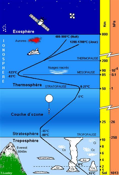 Armosphere L qu est ce que l atmosph 233 re de la terre les diff 233 rentes